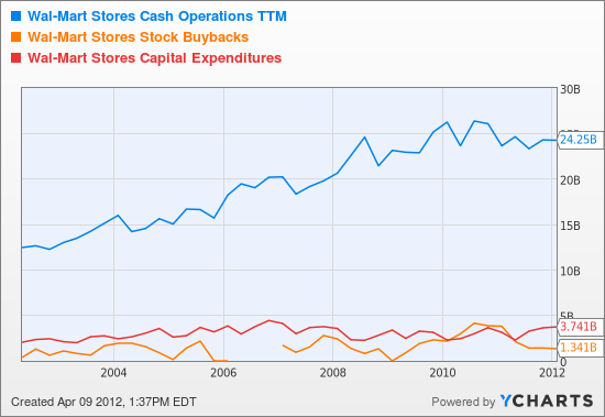 WMT Cash Operations TTM Chart