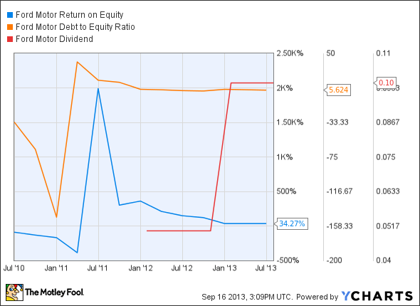 F Return on Equity Chart