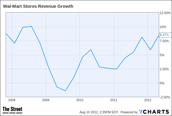 WMT Revenue Growth Chart