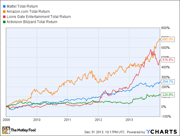 MAT Total Return Price Chart