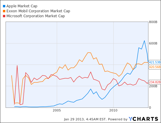 AAPL Market Cap Chart