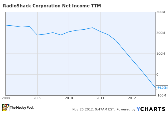 RSH Net Income TTM Chart