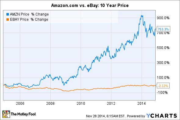 Amazon Com Vs Ebay Which Is The Better E Commerce Stock San Antonio Express News