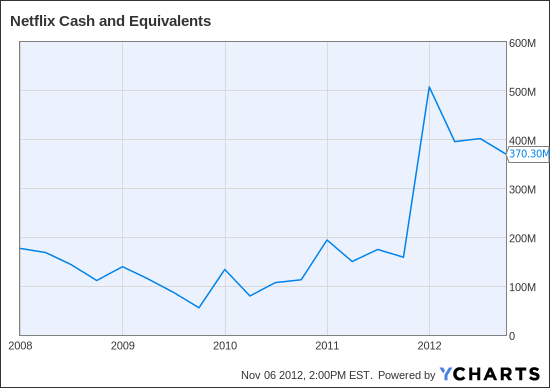 NFLX Cash and Equivalents Chart