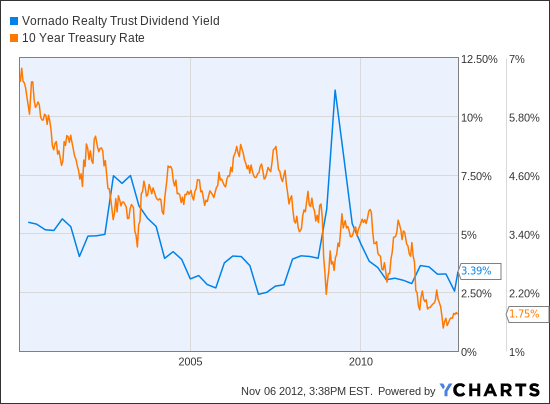 VNO Dividend Yield Chart