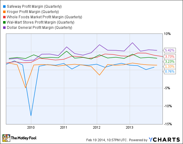 SWY Profit Margin (Quarterly) Chart