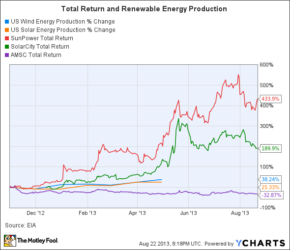 US Wind Energy Production Chart
