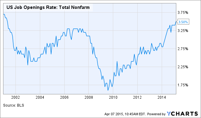 US Job Openings Rate: Total Nonfarm Chart