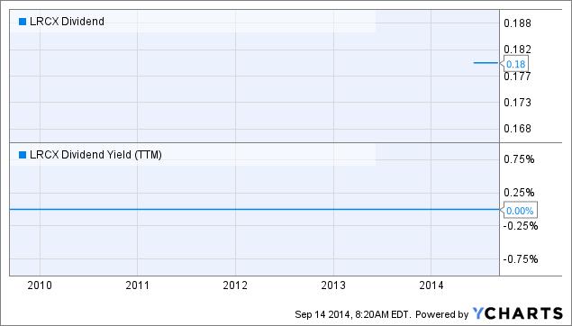 LRCX Dividend Chart