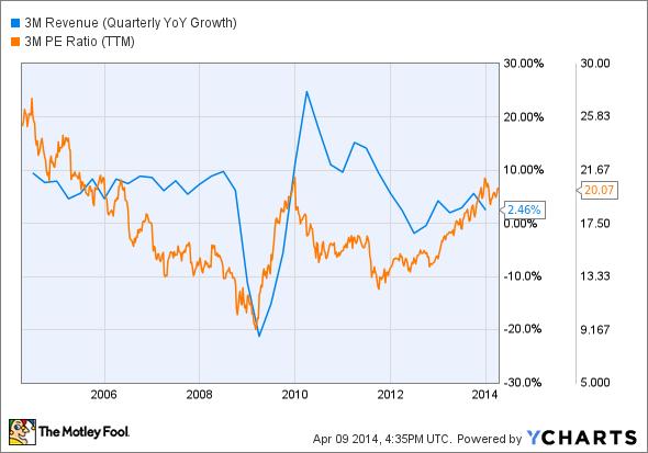 MMM Revenue (Quarterly YoY Growth) Chart