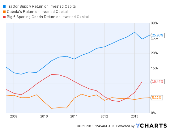 TSCO Return on Invested Capital Chart