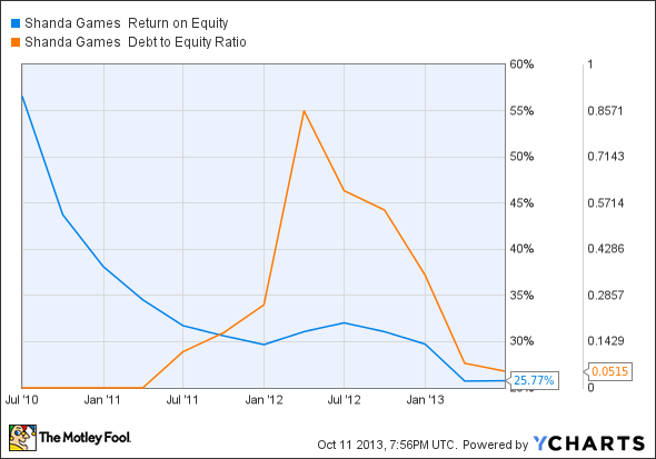 GAME Return on Equity Chart