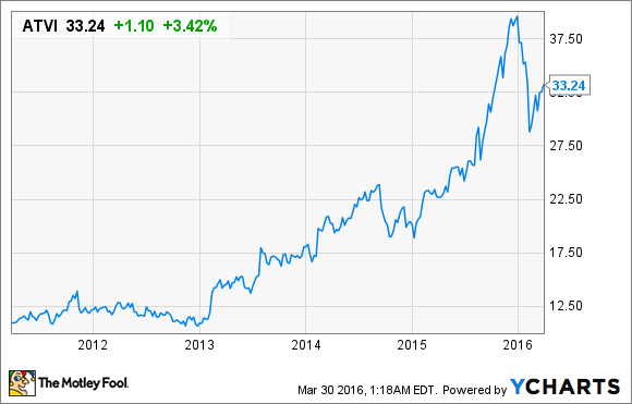 Activision Stock