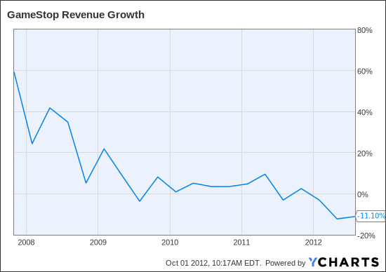 GME Revenue Growth Chart