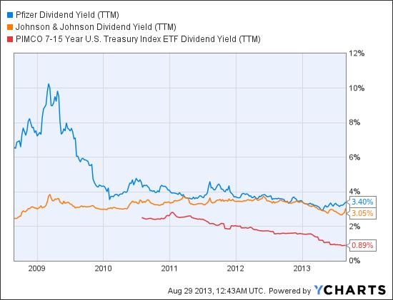 PFE Dividend Yield (TTM) Chart