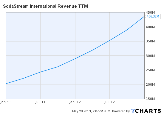 SODA Revenue TTM Chart