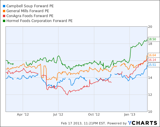 campbell soup profit analysis Campbell soup shares fall to their lowest level since september 2015 after  missing profit and revenue expectations.
