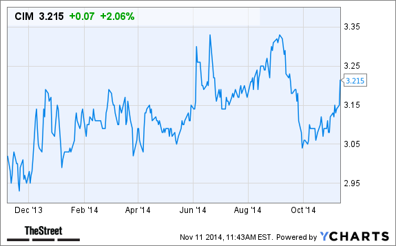 chimera investment  cim  stock climbs today following