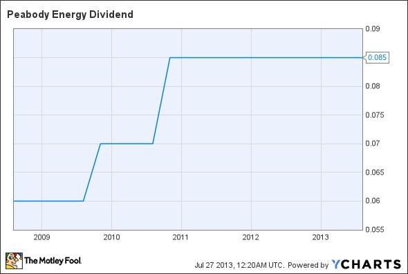 BTU Dividend Chart