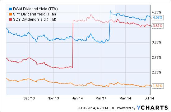 DWM Dividend Yield (TTM) Chart