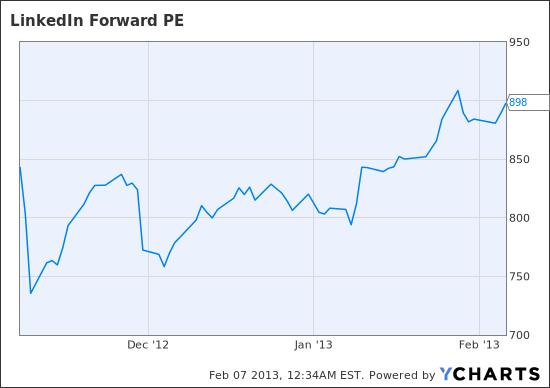 LNKD Forward PE Chart
