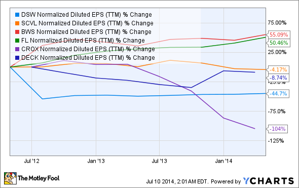 DSW Normalized Diluted EPS (TTM) Chart
