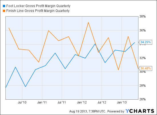 FL Gross Profit Margin Quarterly Chart