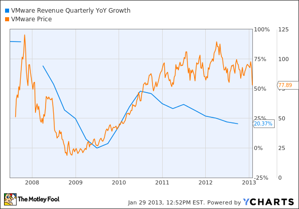 VMW Revenue Quarterly YoY Growth Chart
