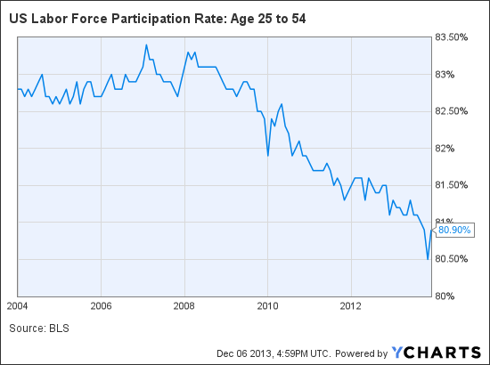 US Labor Force Participation Rate: Age 25 to 54 Chart
