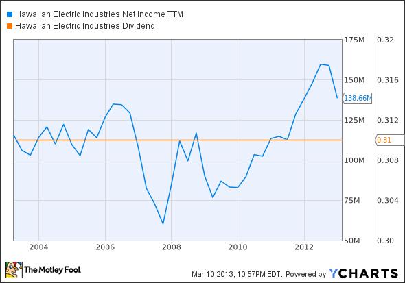 HE Net Income TTM Chart
