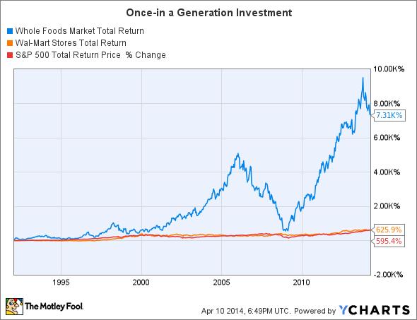 WFM Total Return Price Chart