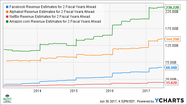 FB Revenue Estimates for 2 Fiscal Years Ahead Chart