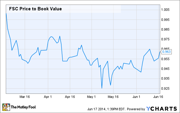 FSC Price to Book Value Chart