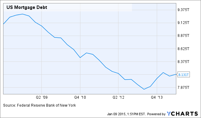US Mortgage Debt Chart