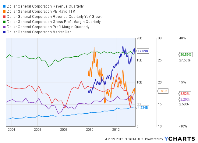 DG Revenue Quarterly Chart
