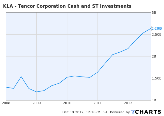 KLAC Cash and ST Investments  Chart