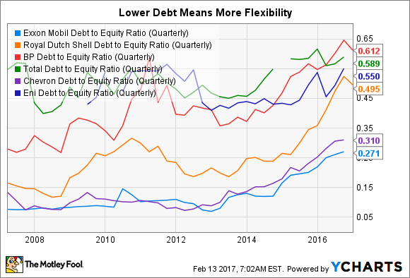 An image showing Exxon Mobil's debt is below that of its peers.
