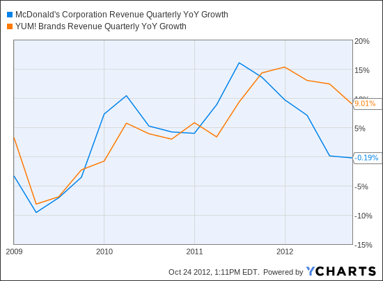 MCD Revenue Quarterly YoY Growth Chart