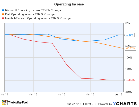 MSFT Operating Income TTM Chart
