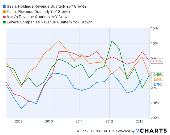 SHLD Revenue Quarterly YoY Growth Chart