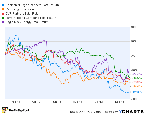 RNF Total Return Price Chart