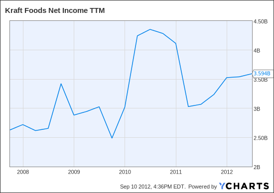 KFT Net Income TTM Chart