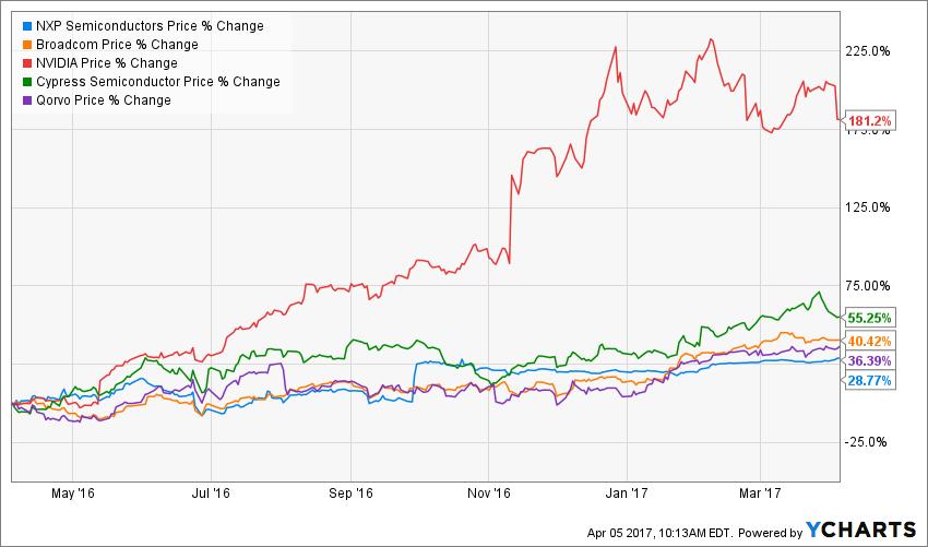 Nxp stock options