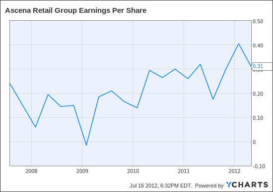 ASNA Earnings Per Share Chart
