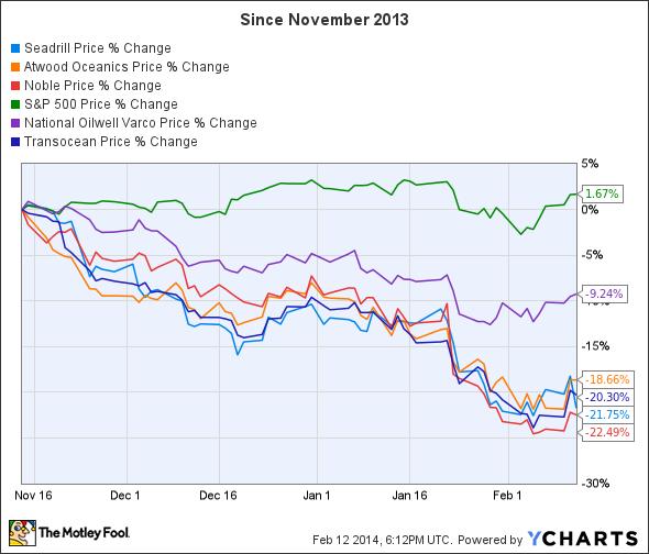 SDRL Chart