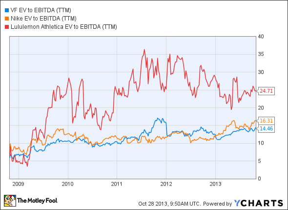VFC EV to EBITDA (TTM) Chart