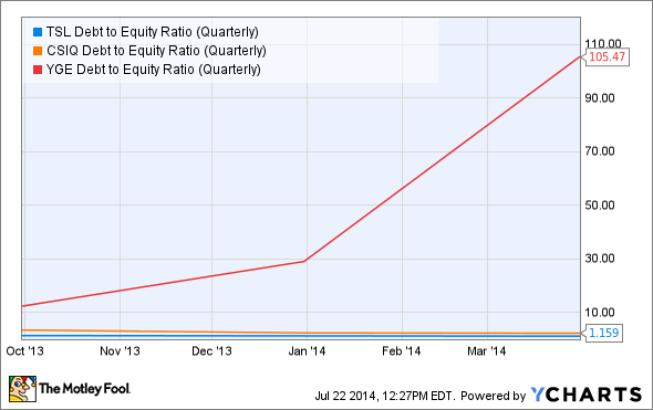 TSL Debt to Equity Ratio (Quarterly) Chart