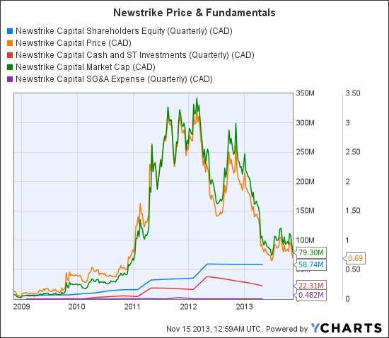 NES Shareholders Equity (Quarterly) Chart