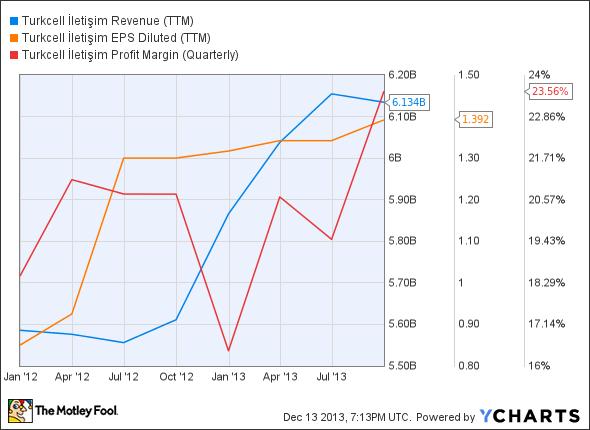 TKC Revenue (TTM) Chart