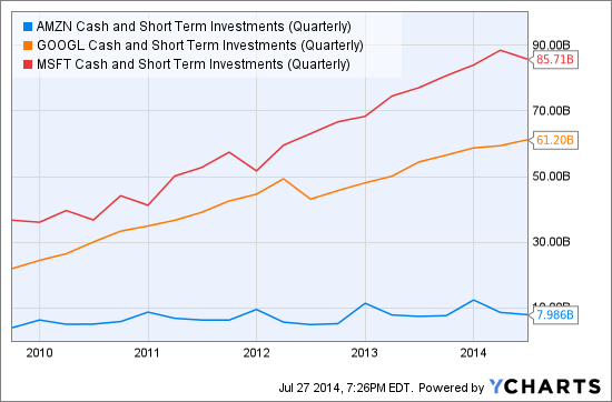 AMZN Cash and Short Term Investments (Quarterly) Chart